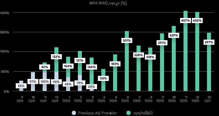 RMP chart - wrc.net.pl